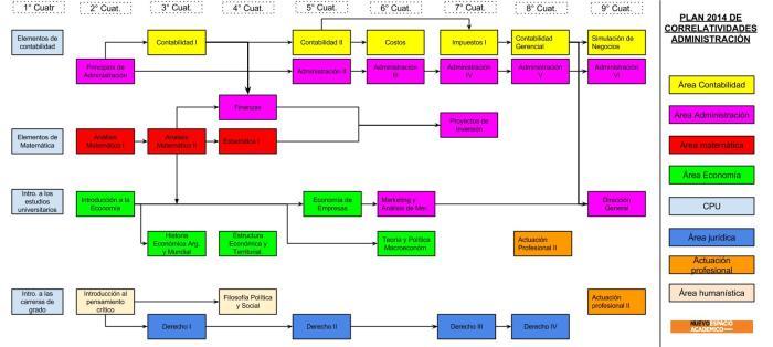 Plan de Correlatividades Administración 2014